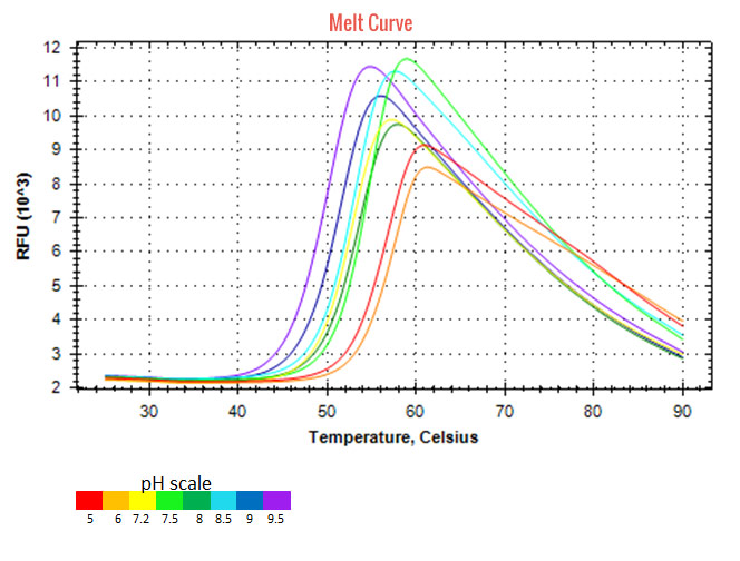 Proteos thermal shift assay melt curve